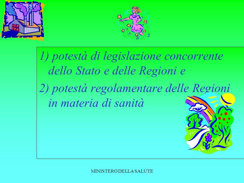 MINISTERO DELLA SALUTE 1) potestà di legislazione concorrente dello Stato e delle Regioni e 2) potestà regolamentare delle Regioni in materia di sanità