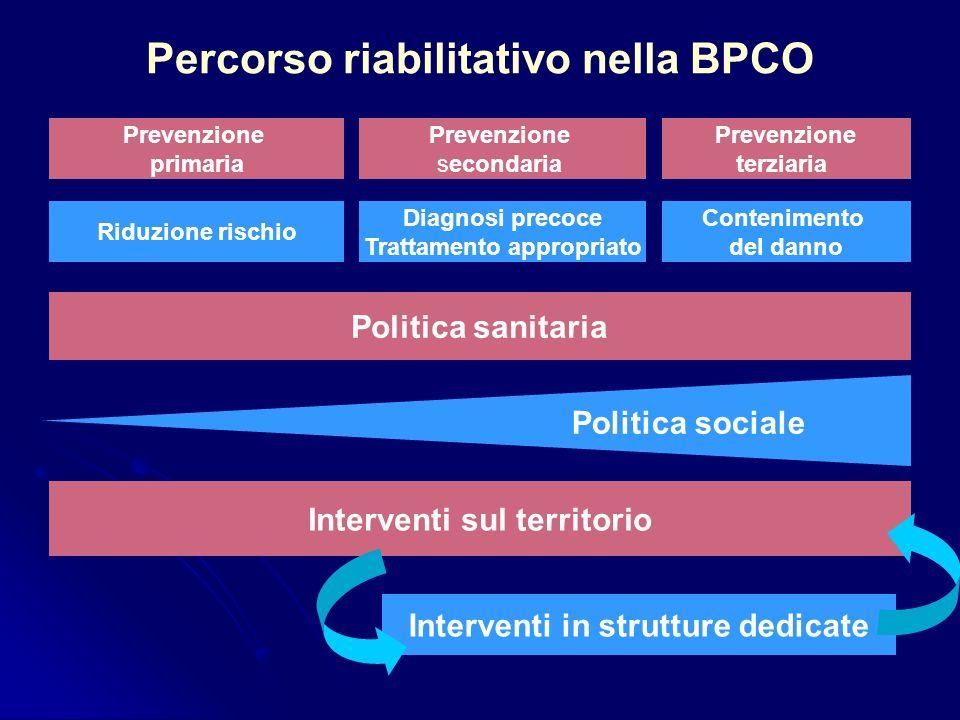 Percorso riabilitativo nella BPCO Prevenzione primaria Prevenzione terziaria Prevenzione secondaria Riduzione rischio Diagnosi precoce Trattamento app