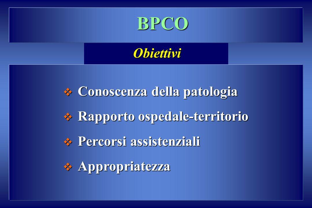 BPCO Conoscenza della patologia Conoscenza della patologia Rapporto ospedale-territorio Rapporto ospedale-territorio Percorsi assistenziali Percorsi assistenziali Appropriatezza Appropriatezza Obiettivi