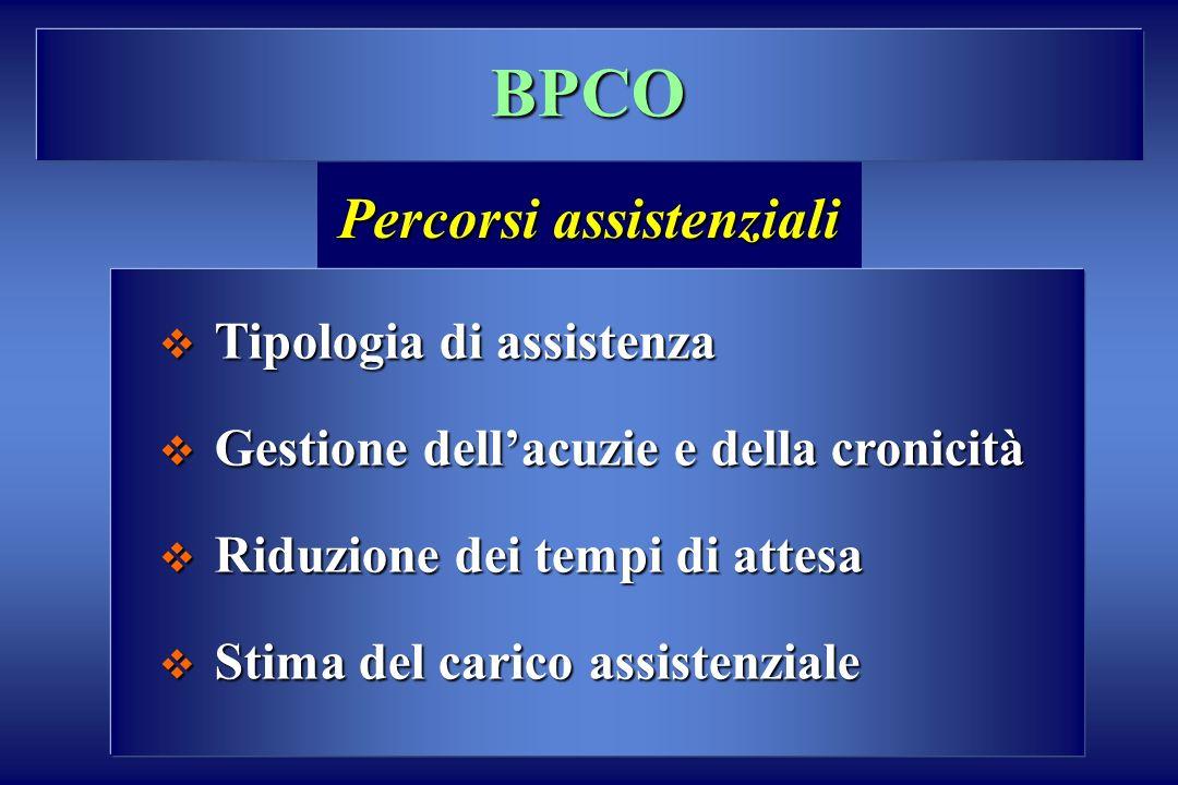 BPCO Tipologia di assistenza Tipologia di assistenza Gestione dellacuzie e della cronicità Gestione dellacuzie e della cronicità Riduzione dei tempi d