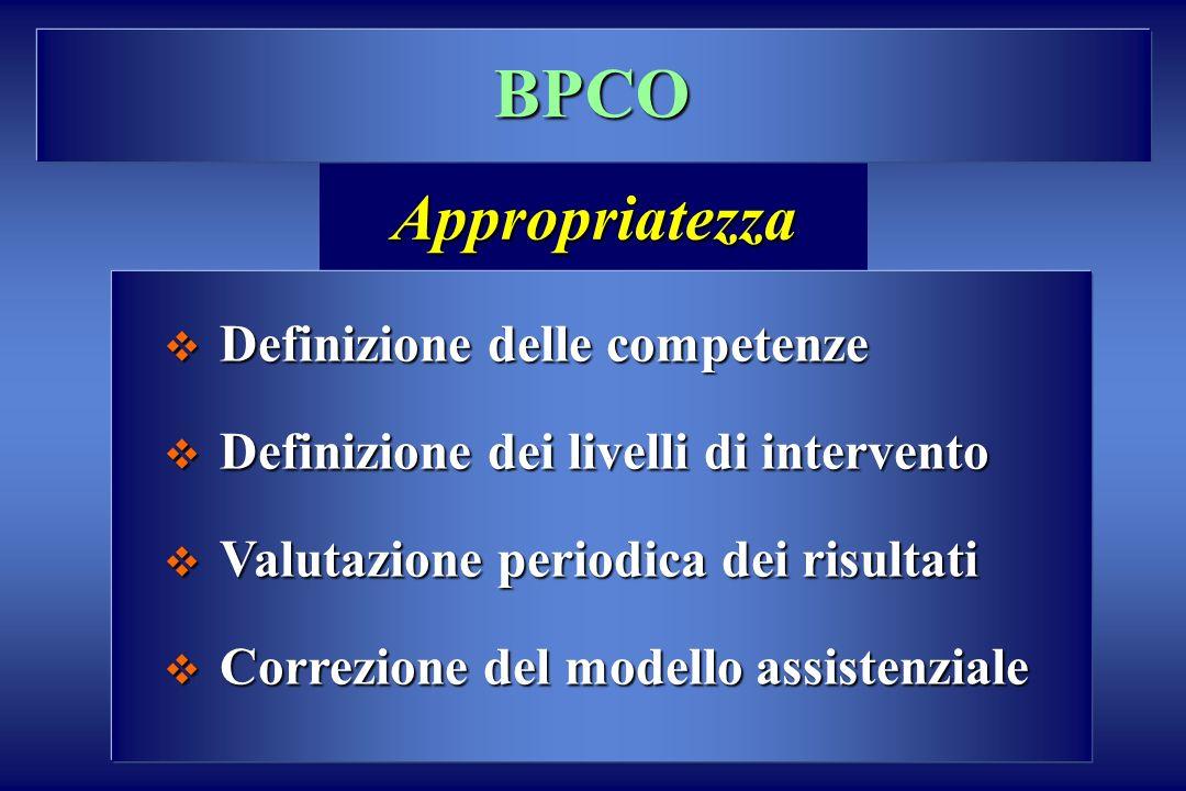 BPCO Definizione delle competenze Definizione delle competenze Definizione dei livelli di intervento Definizione dei livelli di intervento Valutazione periodica dei risultati Valutazione periodica dei risultati Correzione del modello assistenziale Correzione del modello assistenziale Appropriatezza