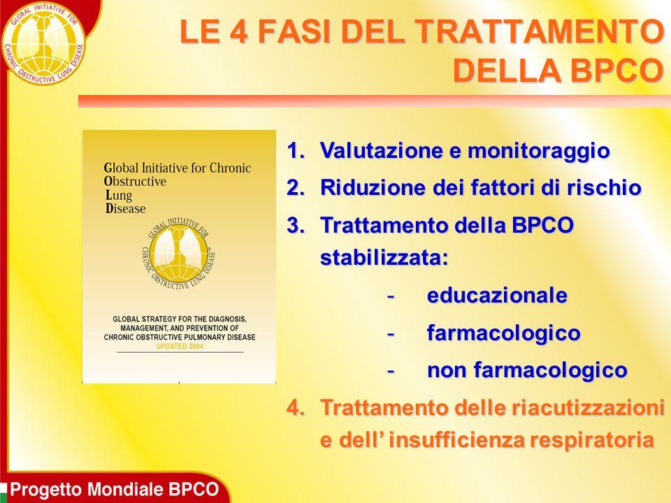 Le riacutizzazioni che richiedono lintervento del medico sono eventi clinici importanti nella storia della BPCO La maggior parte delle riacutizzazioni di BPCO rimane ad eziologia sconosciuta.