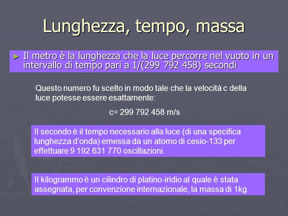 Lunghezza, tempo, massa Il metro è la lunghezza che la luce percorre nel vuoto in un intervallo di tempo pari a 1/(299 792 458) secondi Il metro è la