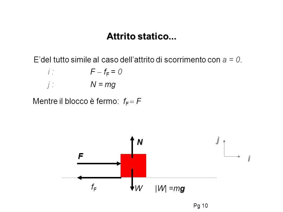 Pg 10 Attrito statico... Edel tutto simile al caso dellattrito di scorrimento con a = 0. i :F f F = 0 j :N = mg F N i j fFfF Mentre il blocco è fermo: