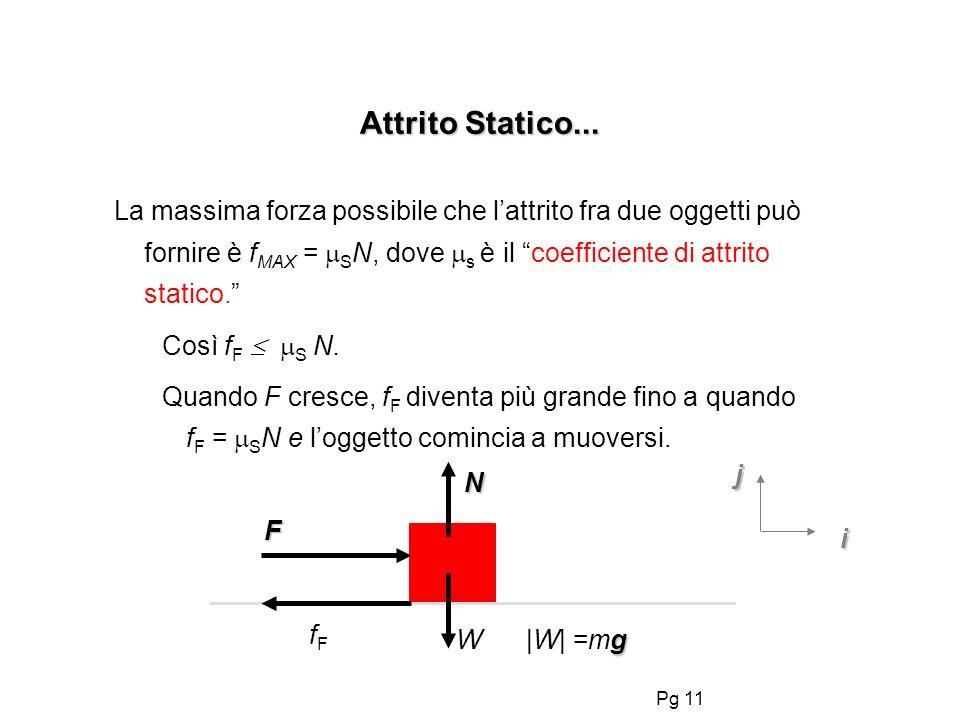 Pg 11 Attrito Statico... F N i j fFfF La massima forza possibile che lattrito fra due oggetti può fornire è f MAX = S N, dove s è il coefficiente di a