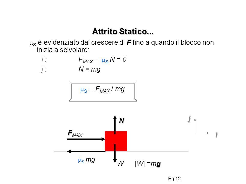Pg 12 Attrito Statico... F S è evidenziato dal crescere di F fino a quando il blocco non inizia a scivolare: i :F MAX S N = 0 j :N = mg S F MAX / mg F