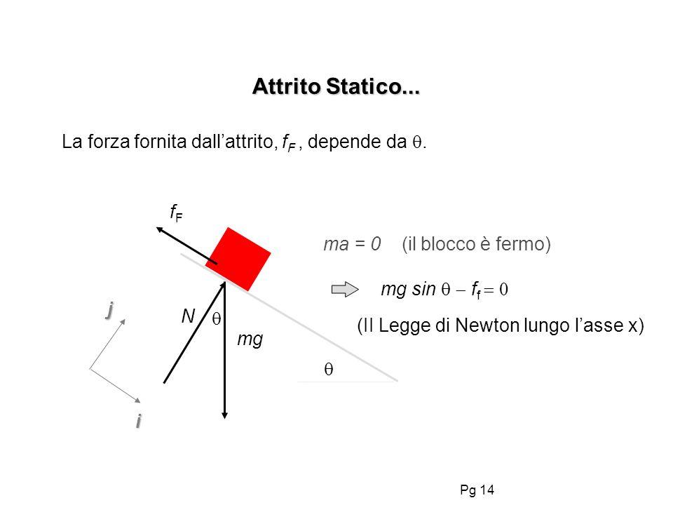 Pg 14 Attrito Statico... mg N ma = 0 (il blocco è fermo) La forza fornita dallattrito, f F, depende da. fFfF mg sin f f (II Legge di Newton lungo lass