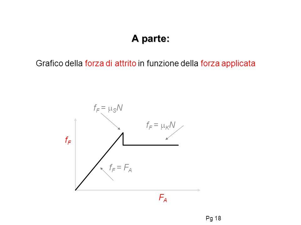 Pg 18 A parte: Grafico della forza di attrito in funzione della forza applicata fFfF FAFA f F = F A f F = K N f F = S N