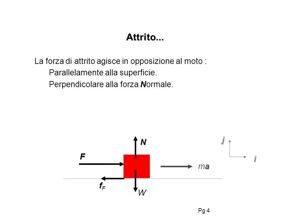 Pg 4 Attrito... La forza di attrito agisce in opposizione al moto : Parallelamente alla superficie. N Perpendicolare alla forza Normale. amaama F ffFf