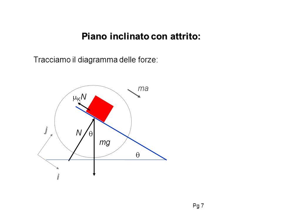Pg 7 Piano inclinato con attrito: Tracciamo il diagramma delle forze: i j mg N K N ma