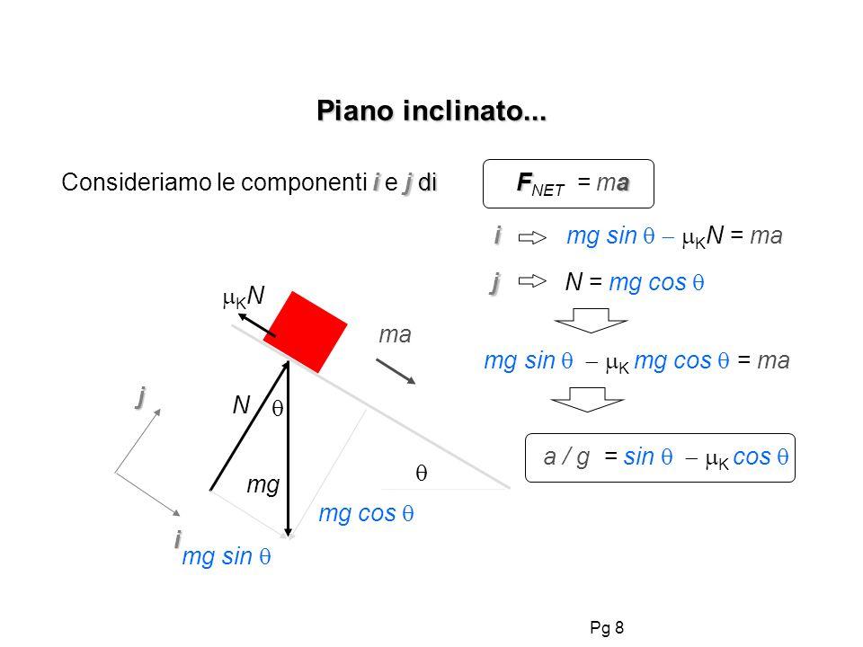 Pg 8 Piano inclinato... ij di Fa Consideriamo le componenti i e j di F NET = ma i j mg N K N ma i i mg sin K N = ma mg sin j j N = mg cos mg cos mg si