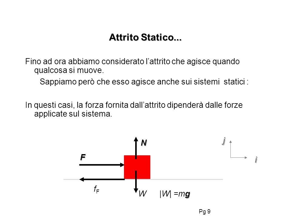 Pg 9 Attrito Statico... F N i j fFfF Fino ad ora abbiamo considerato lattrito che agisce quando qualcosa si muove. Sappiamo però che esso agisce anche