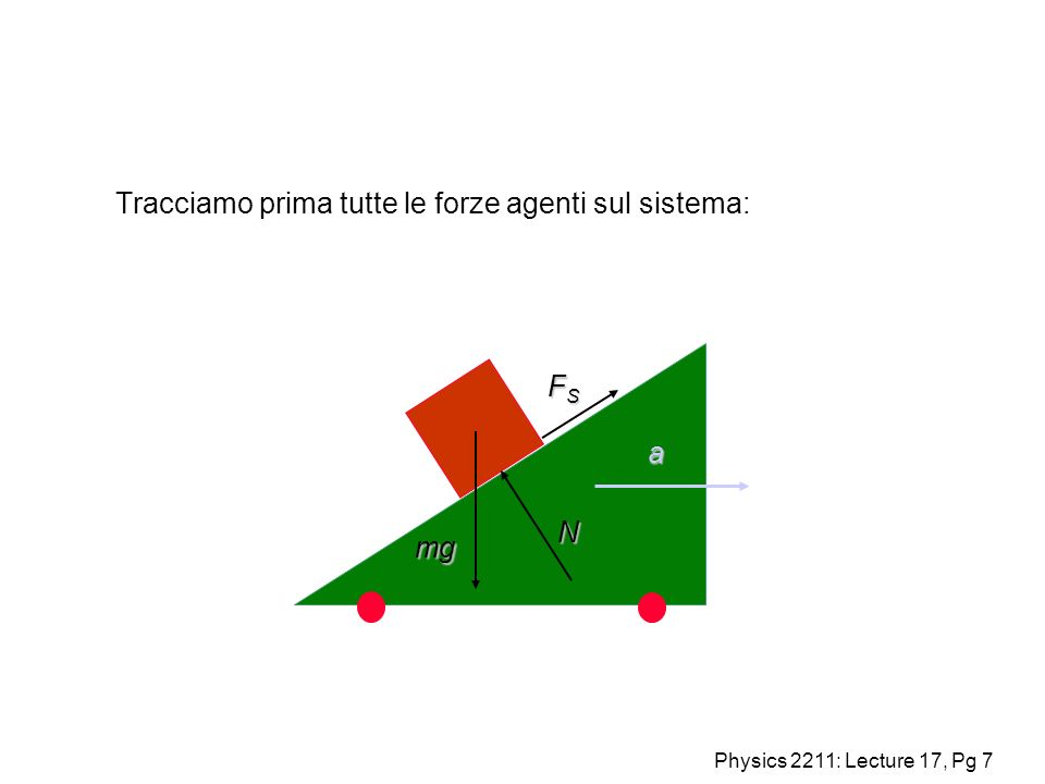 Physics 2211: Lecture 17, Pg 7 Tracciamo prima tutte le forze agenti sul sistema: a mg N FSFSFSFS