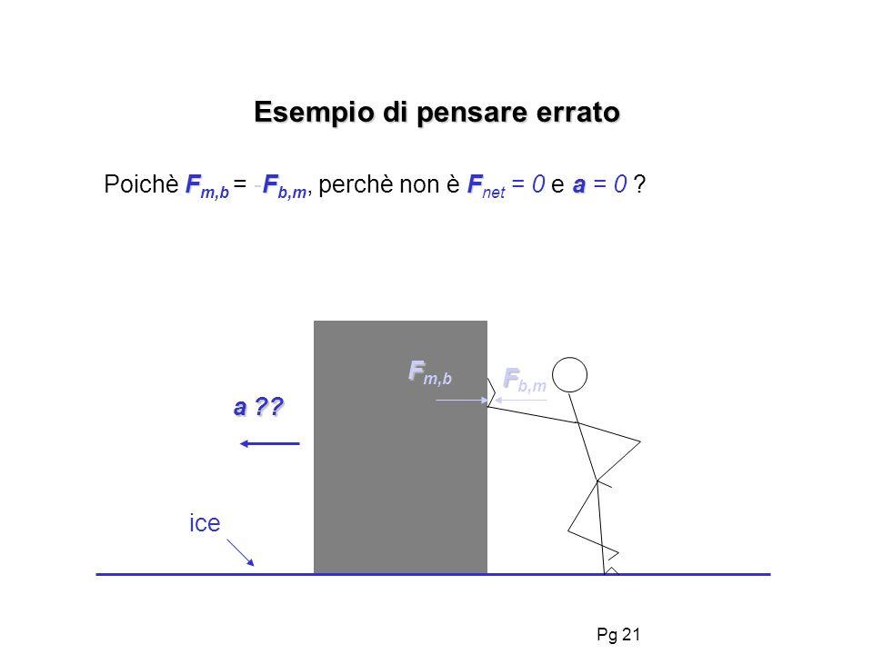 Pg 20 LA terza legge di Newton... FF F A,B = - F B,A.