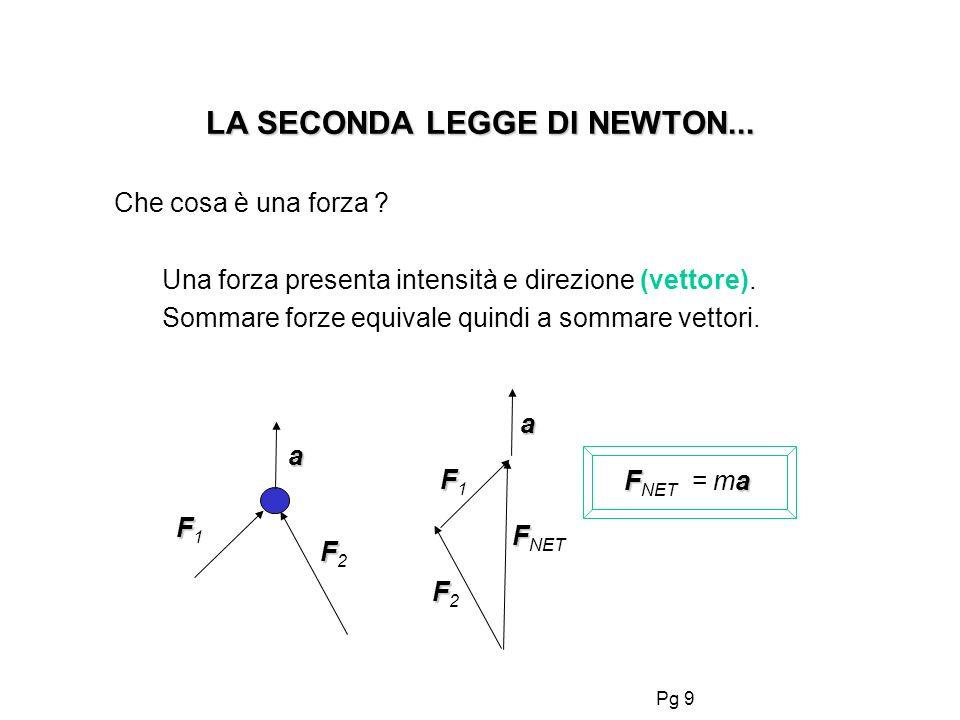 Pg 19 La terza legge di Newton: FF Le forze si espletano in coppia : F A,B = - F B,A.