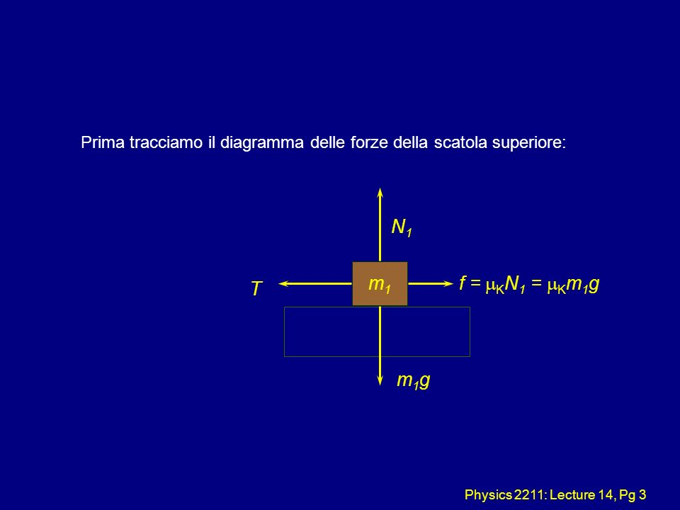 Physics 2211: Lecture 14, Pg 3 Prima tracciamo il diagramma delle forze della scatola superiore: m1m1 N1N1 m1gm1g T f = K N 1 = K m 1 g