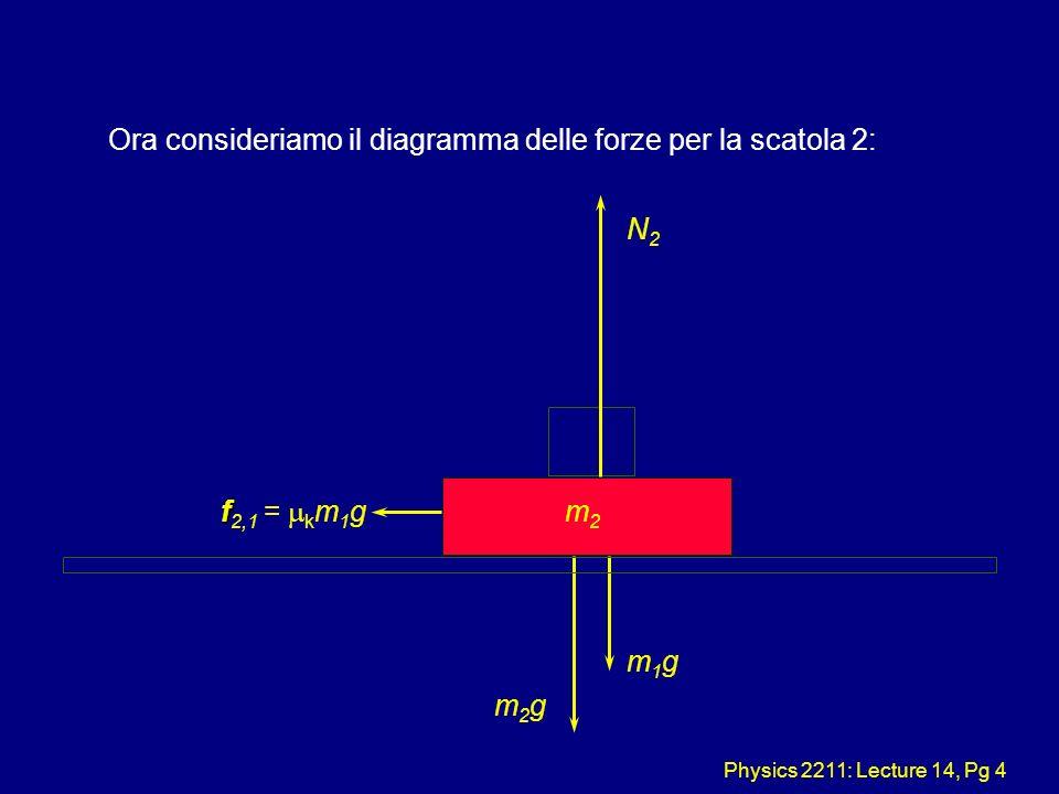 Physics 2211: Lecture 14, Pg 5 Quindi, risolviamo F = ma nella direzione orizzontale : m2m2 f f 2,1 = K m 1 g K m 1 g = m 2 a a = 2.5 m/s 2