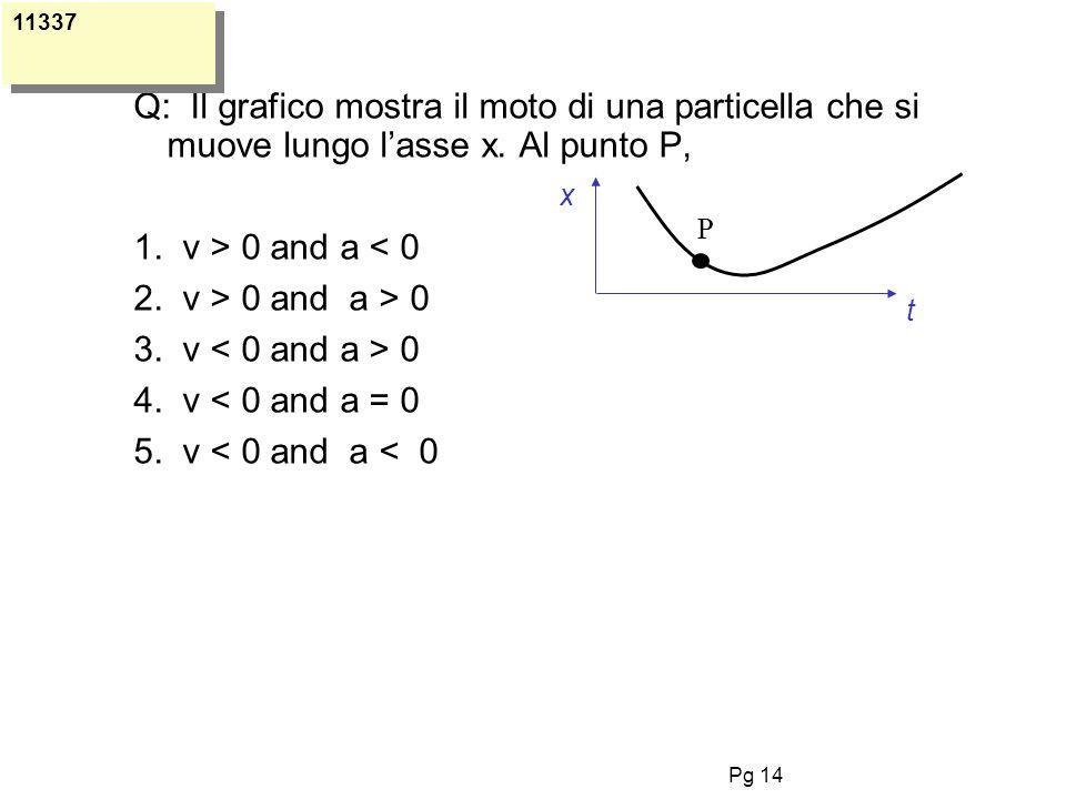 Pg 14 Q: Il grafico mostra il moto di una particella che si muove lungo lasse x. Al punto P, 1. v > 0 and a < 0 2. v > 0 and a > 0 3. v 0 4. v < 0 and