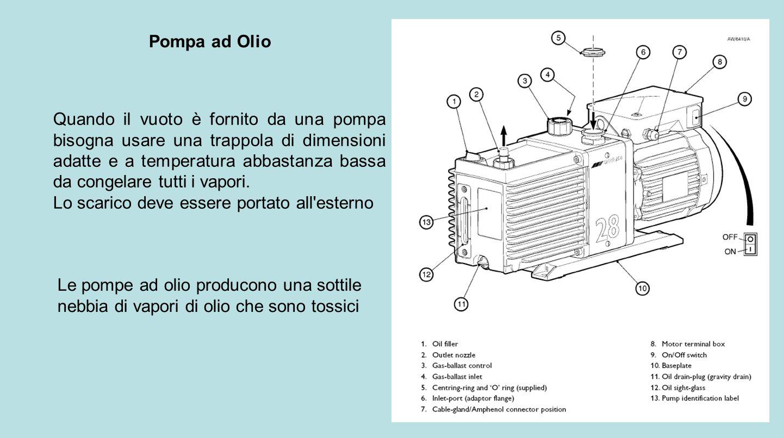 Pompa ad Olio Quando il vuoto è fornito da una pompa bisogna usare una trappola di dimensioni adatte e a temperatura abbastanza bassa da congelare tut