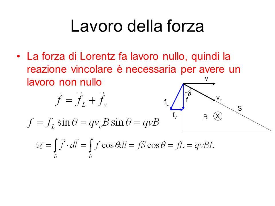 Lavoro della forza La forza di Lorentz fa lavoro nullo, quindi la reazione vincolare è necessaria per avere un lavoro non nullo f v veve fLfL fvfv S B