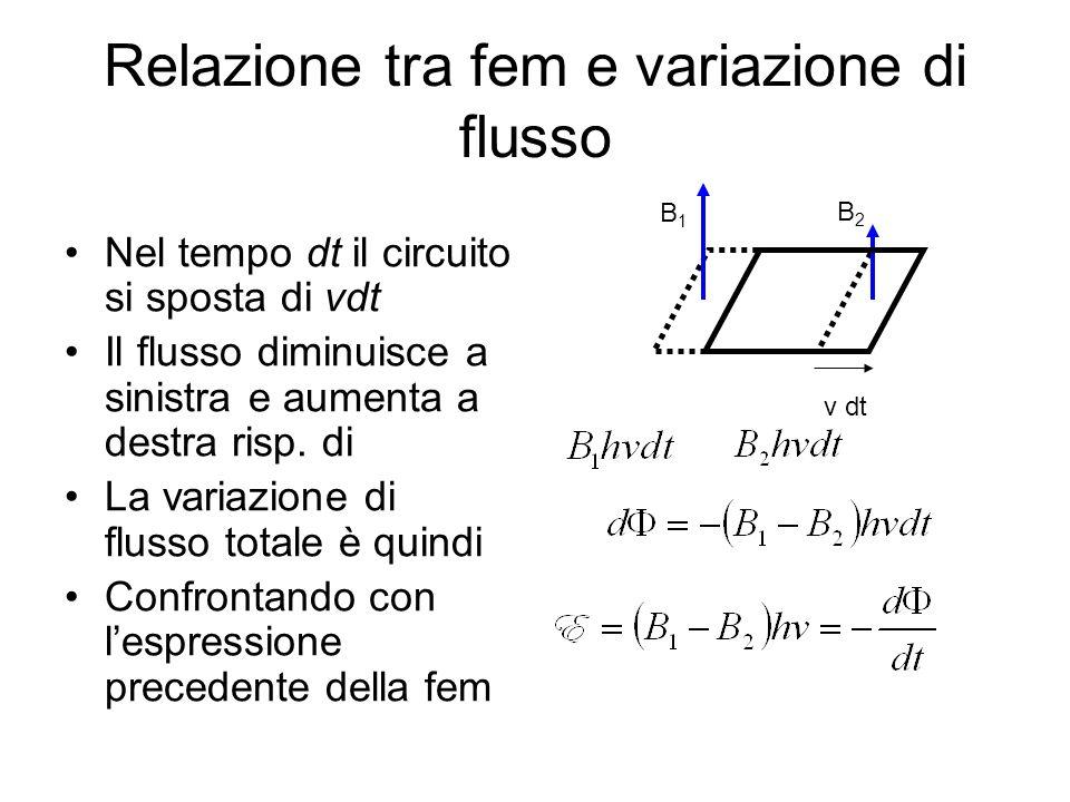 Relazione tra fem e variazione di flusso Nel tempo dt il circuito si sposta di vdt Il flusso diminuisce a sinistra e aumenta a destra risp. di La vari