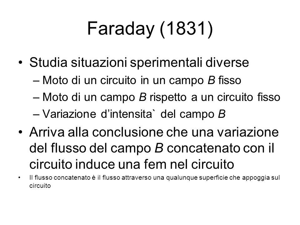 Faraday (1831) Studia situazioni sperimentali diverse –Moto di un circuito in un campo B fisso –Moto di un campo B rispetto a un circuito fisso –Varia