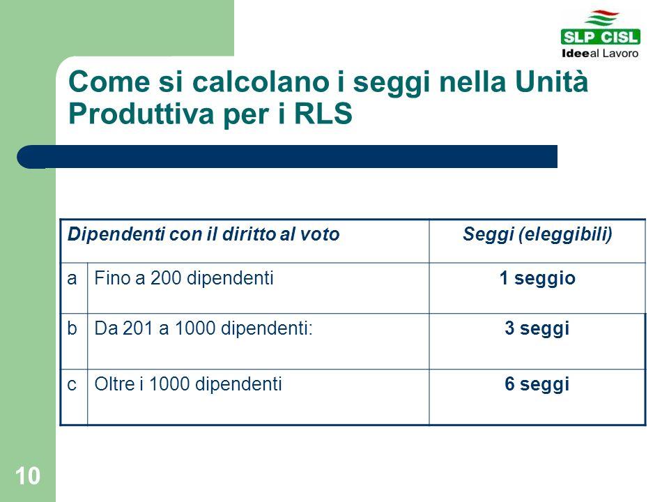 10 Come si calcolano i seggi nella Unità Produttiva per i RLS Dipendenti con il diritto al votoSeggi (eleggibili) aFino a 200 dipendenti1 seggio bDa 2