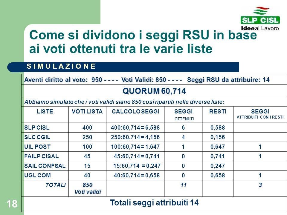 18 Come si dividono i seggi RSU in base ai voti ottenuti tra le varie liste Aventi diritto al voto: 950 - - - - Voti Validi: 850 - - - - Seggi RSU da