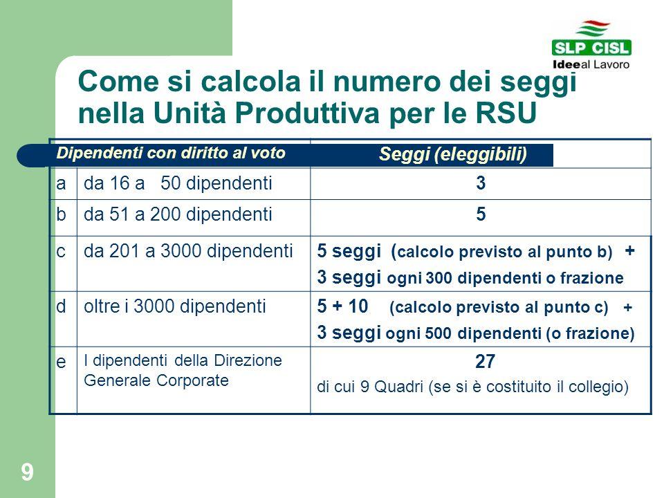 9 Come si calcola il numero dei seggi nella Unità Produttiva per le RSU Dipendenti con diritto al voto Seggi (eleggibili) ada 16 a 50 dipendenti3 bda
