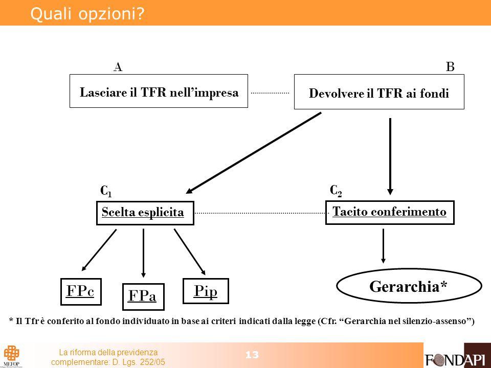 La riforma della previdenza complementare: D. Lgs. 252/05 13 Quali opzioni? Lasciare il TFR nellimpresa Devolvere il TFR ai fondi AB Scelta esplicita