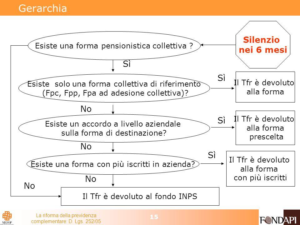 La riforma della previdenza complementare: D. Lgs. 252/05 15 Gerarchia Esiste una forma pensionistica collettiva ? Sì Il Tfr è devoluto alla forma No
