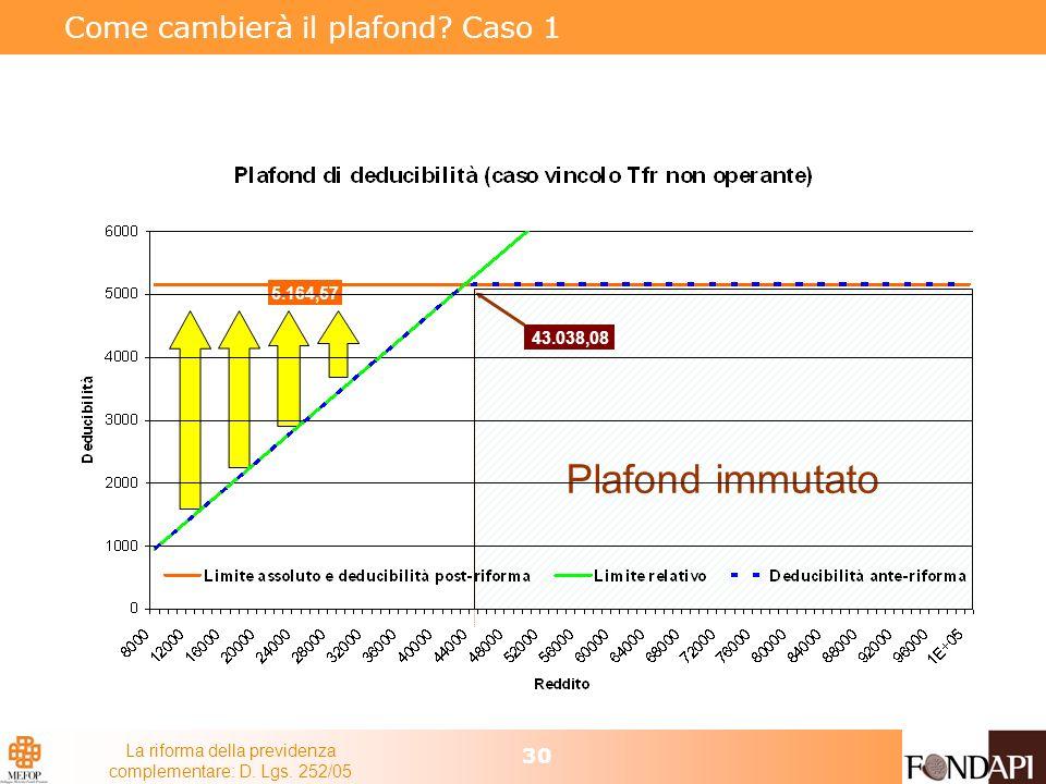 La riforma della previdenza complementare: D. Lgs. 252/05 30 Come cambierà il plafond? Caso 1 Plafond immutato 5.164,57 43.038,08