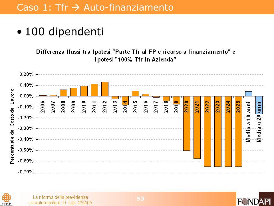 La riforma della previdenza complementare: D. Lgs. 252/05 53 Caso 1: Tfr Auto-finanziamento 100 dipendenti