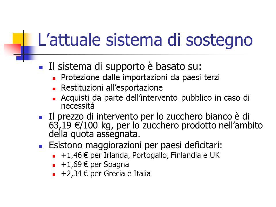 Lattuale sistema di sostegno Il sistema di supporto è basato su: Protezione dalle importazioni da paesi terzi Restituzioni allesportazione Acquisti da