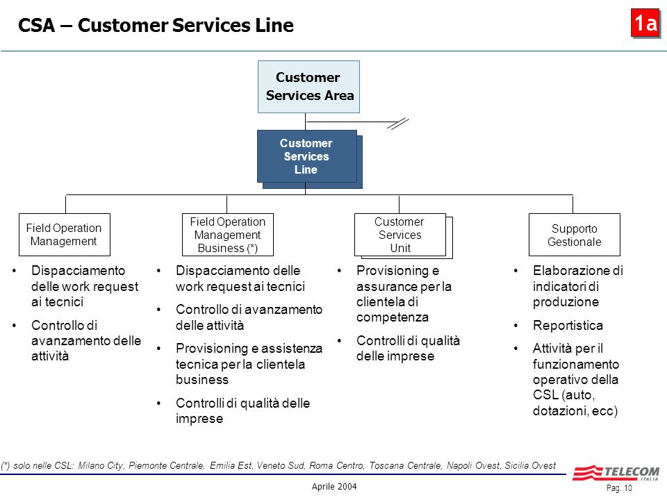 Aprile 2004 Pag. 9 Customer Services Area Service & Activities Integration CSA – principali confluenze SAI 1a Planning & SLA Management Fonia Planning