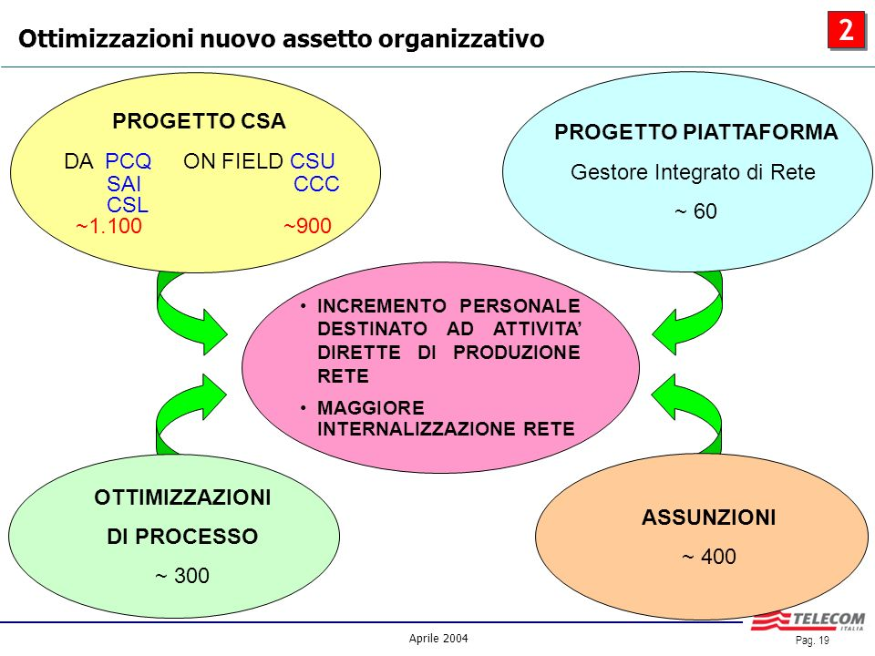 Aprile 2004 Pag. 18 FOCUS – Ottimizzazioni di processo 2 2 Customer Services Area Customer Services Area Network Deployment Network Deployment Nationa
