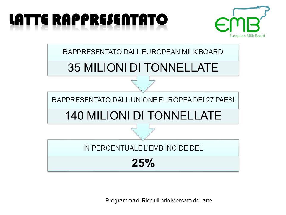 IN PERCENTUALE LEMB INCIDE DEL 25% RAPPRESENTATO DALLUNIONE EUROPEA DEI 27 PAESI 140 MILIONI DI TONNELLATE RAPPRESENTATO DALLEUROPEAN MILK BOARD 35 MILIONI DI TONNELLATE Programma di Riequilibrio Mercato del latte