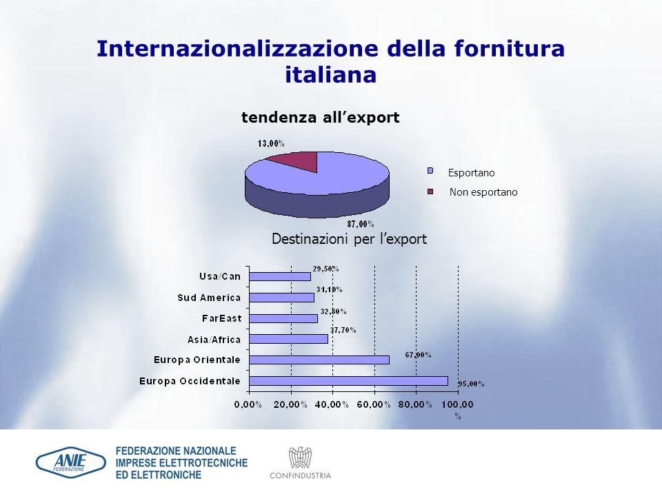 tendenza allexport Esportano Non esportano Destinazioni per lexport Internazionalizzazione della fornitura italiana