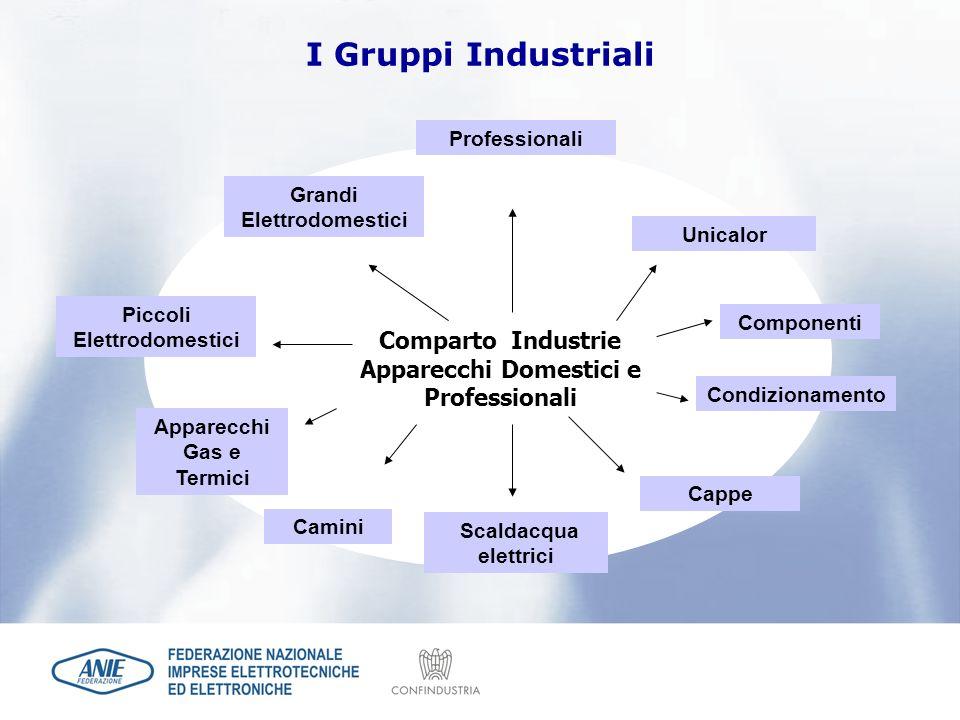 Comparto Industrie Apparecchi Domestici e Professionali Piccoli Elettrodomestici Apparecchi Gas e Termici Grandi Elettrodomestici Componenti Camini Pr