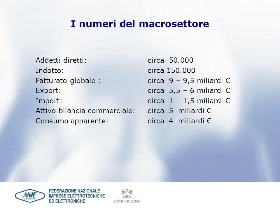 Addetti diretti: circa 50.000 Indotto: circa 150.000 Fatturato globale :circa 9 – 9,5 miliardi Export: circa 5,5 – 6 miliardi Import: circa 1 – 1,5 mi
