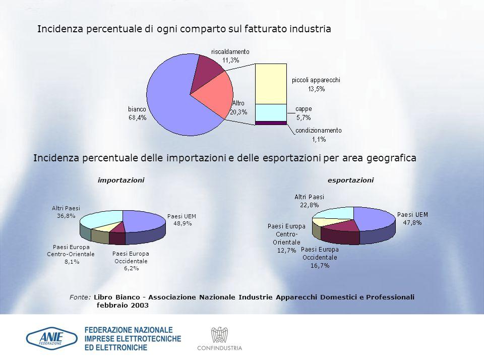 Incidenza percentuale di ogni comparto sul fatturato industria Paesi UEM 48,9% Paesi Europa Centro-Orientale 8,1% Altri Paesi 36,8% Paesi Europa Occid