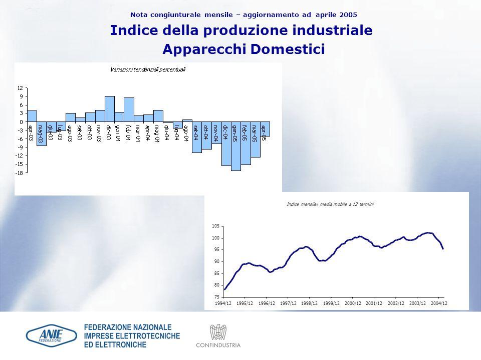 Nota congiunturale mensile – aggiornamento ad aprile 2005 Indice della produzione industriale Apparecchi Domestici Indice mensile: media mobile a 12 t