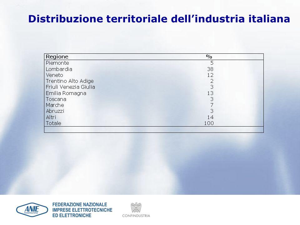 Distribuzione territoriale dellindustria italiana