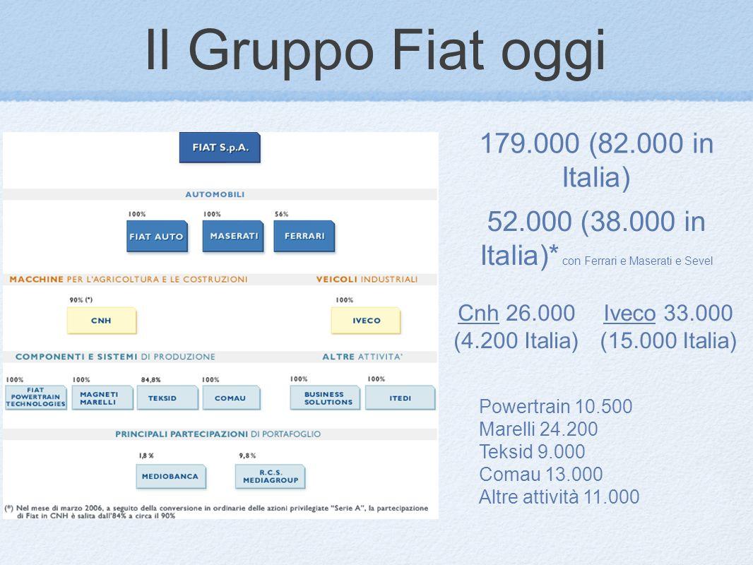 Il Gruppo Fiat oggi 179.000 (82.000 in Italia) 52.000 (38.000 in Italia)* con Ferrari e Maserati e Sevel Cnh 26.000 (4.200 Italia) Iveco 33.000 (15.000 Italia) Powertrain 10.500 Marelli 24.200 Teksid 9.000 Comau 13.000 Altre attività 11.000