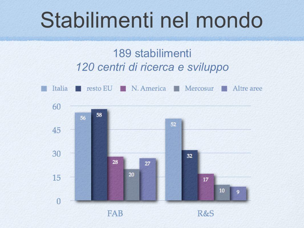 Stabilimenti nel mondo 189 stabilimenti 120 centri di ricerca e sviluppo