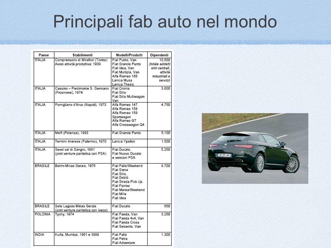 Principali fab auto nel mondo