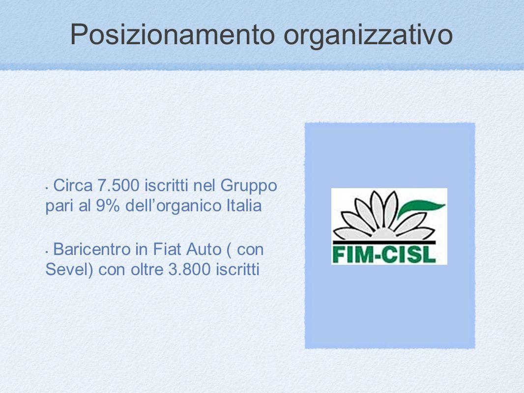 Posizionamento organizzativo Circa 7.500 iscritti nel Gruppo pari al 9% dellorganico Italia Baricentro in Fiat Auto ( con Sevel) con oltre 3.800 iscritti