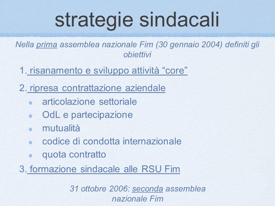 strategie sindacali 1. risanamento e sviluppo attività core 2.