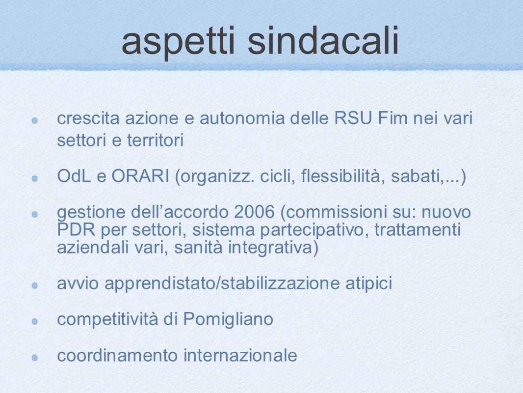aspetti sindacali crescita azione e autonomia delle RSU Fim nei vari settori e territori OdL e ORARI (organizz.