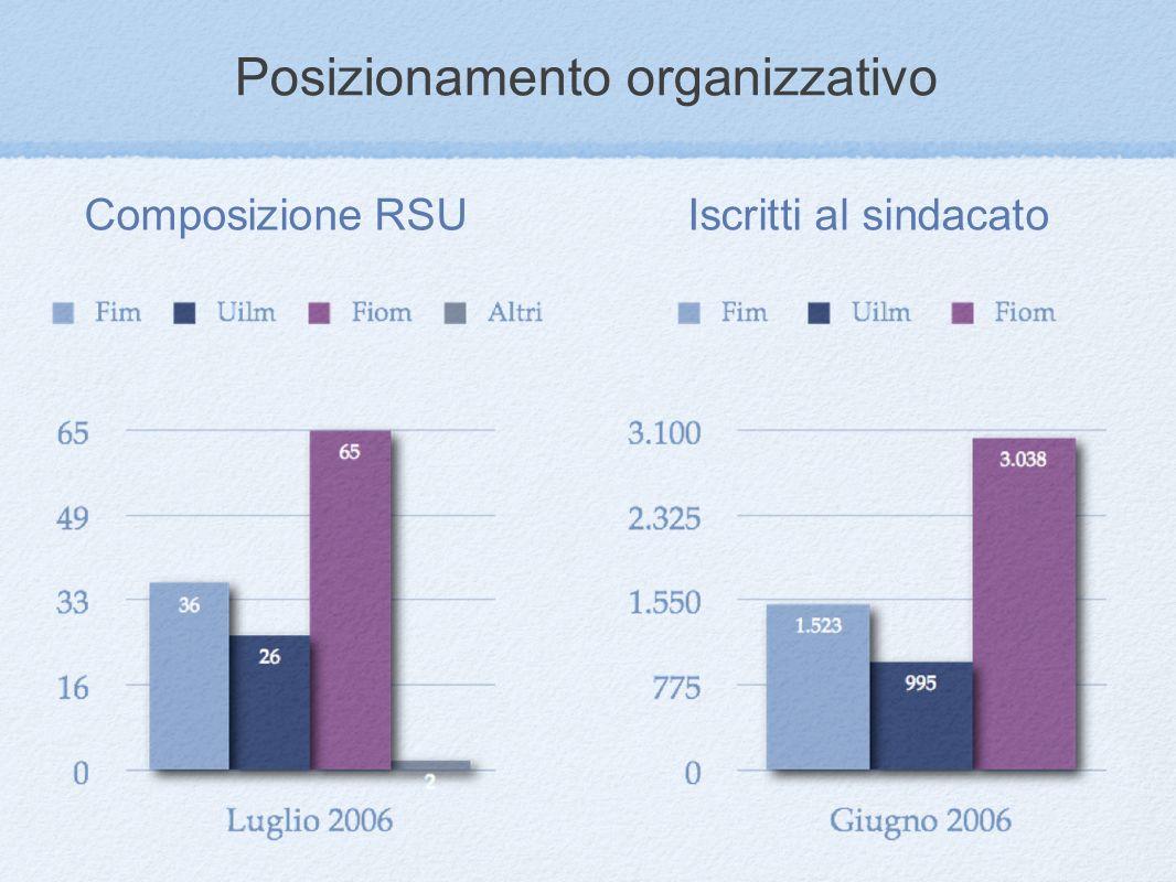 Posizionamento organizzativo Iscritti al sindacatoComposizione RSU